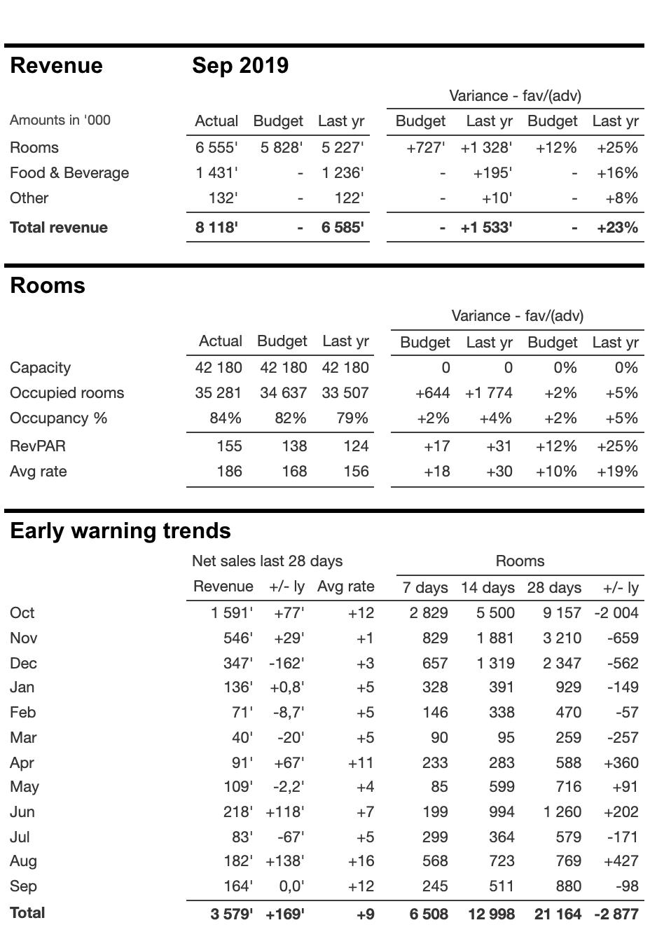 Demand Calendar Consolidated Revenue Reporting
