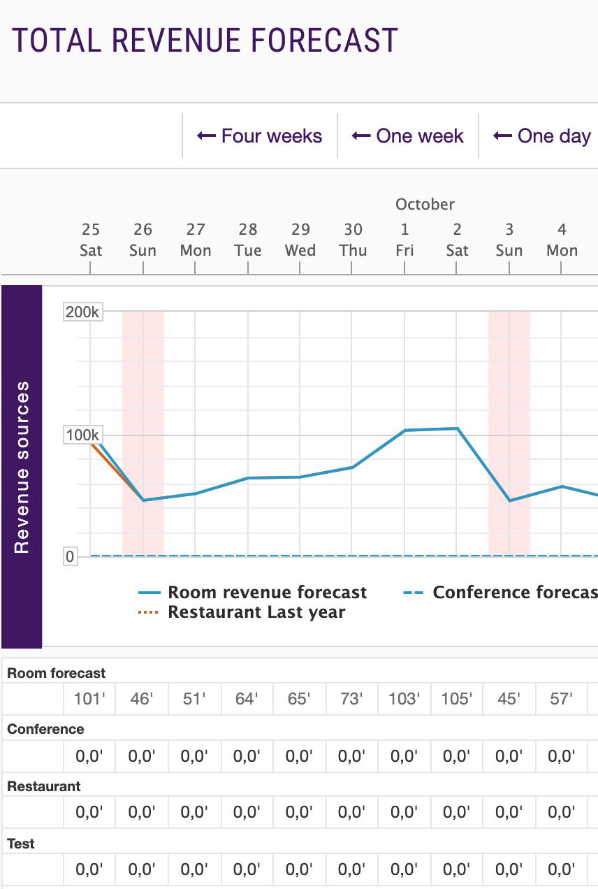 Total revenue forecasting