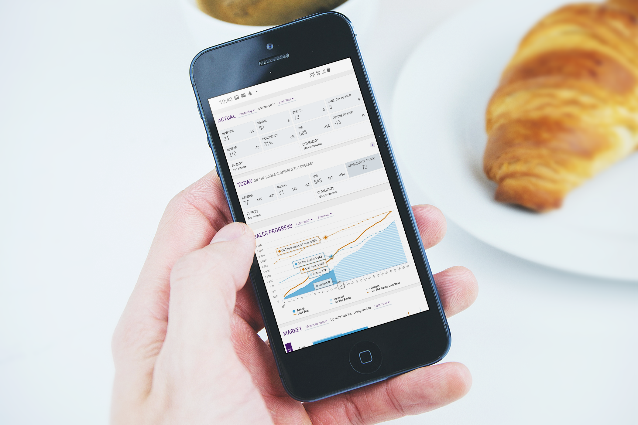 iPhone on breakfast - Dashboard